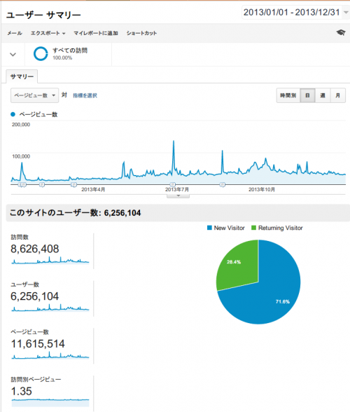 Google Analyticsによるアクセス解析(2013年01月01日から2013年12月31日まで)