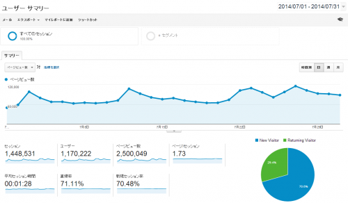 google-analytics-2014-07