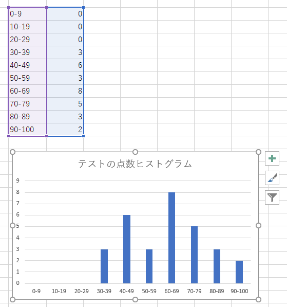 excel-easy-histogram-naive-countif-result
