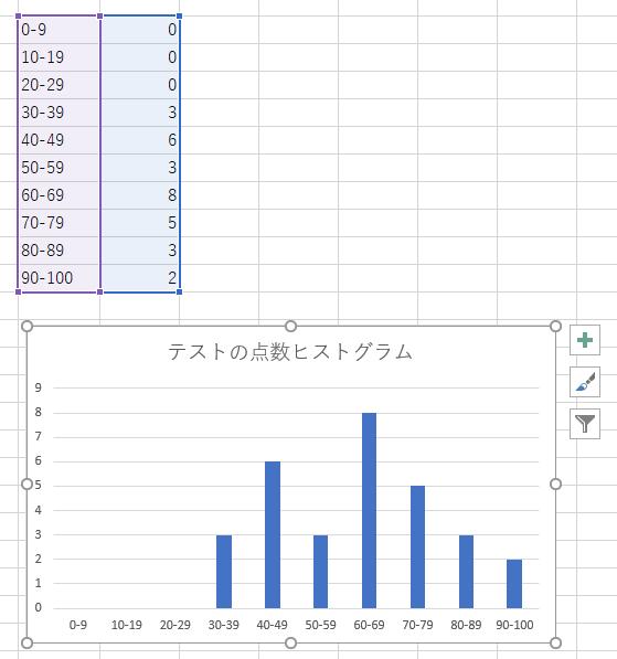 excel-easy-histogram-naive-countif-result