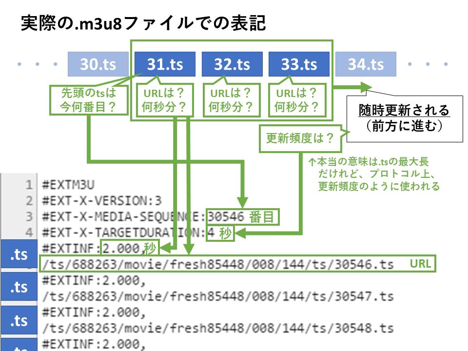 ライブ動画配信プロトコル(HTTP Live Streaming, HLS)の概要