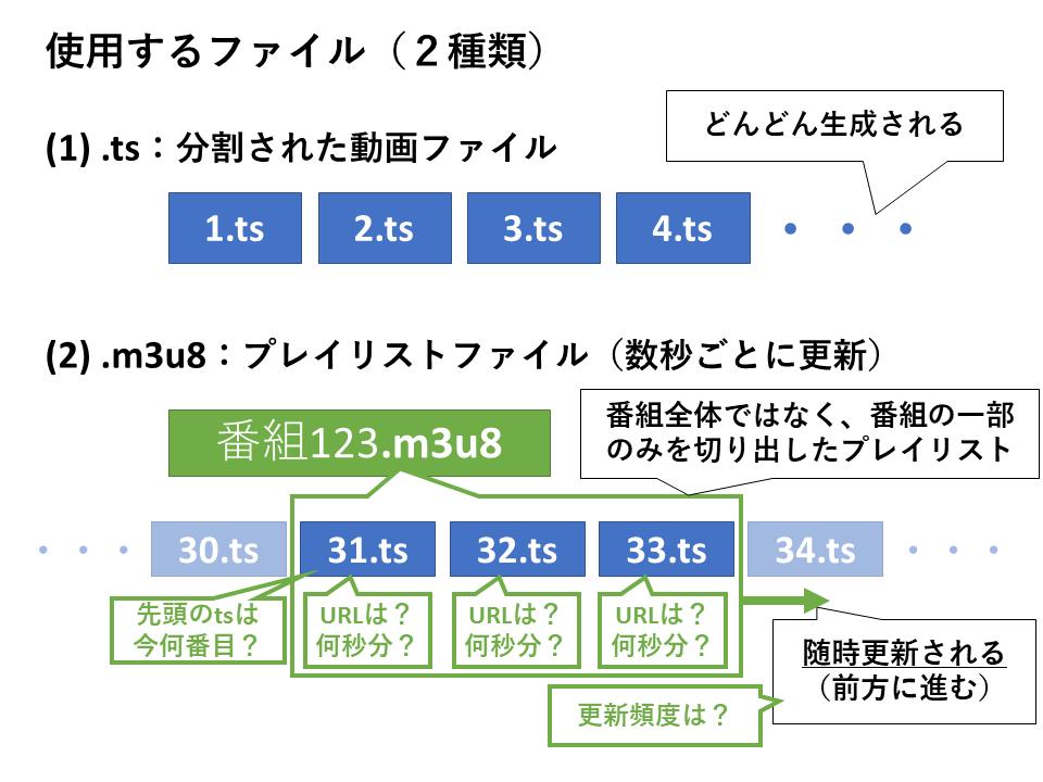 ライブ動画配信プロトコル(HTTP Live Streaming, HLS)の概要図解メモ